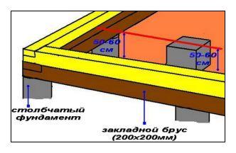 Баня на даче в фото