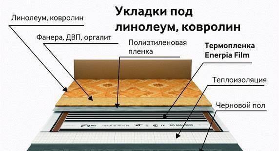 Что постелить под линолеум: виды материалов в фото