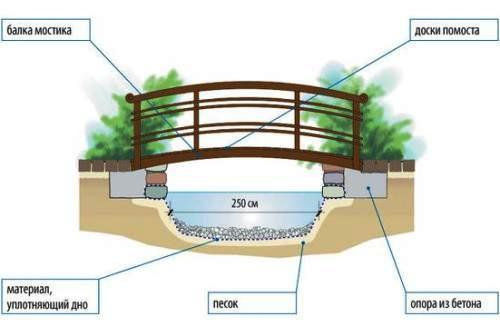 Как сделать мостик? в фото