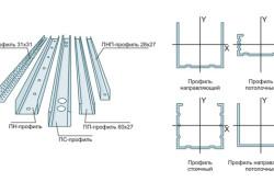 Как сделать потолок из гипсокартона своими руками в фото