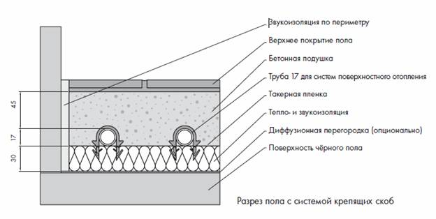 Как сделать водянои пол своими руками? в фото