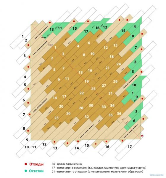 Как соединить ламинат и линолеум: особенности рабочего процесса в фото