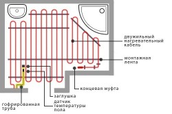 Как своими руками устроить теплый пол под линолеум в фото