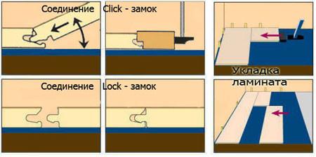 Как выбрать влагостойкий ламинат: основные критерии выбора водостойкого ламината в фото