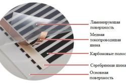 Как выполнить укладку теплого пола своими руками? в фото