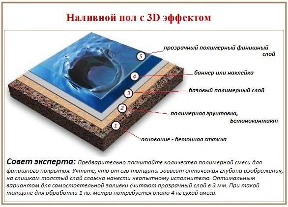 Наливные эпоксидные полы: технология заливки материала в фото