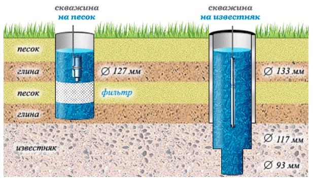 Обустройство скважины на воду в фото