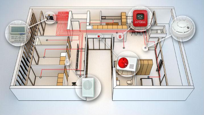 Охранная и противопожарная сигнализация в доме в фото