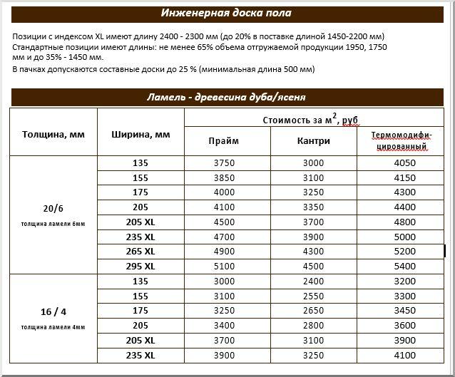 Особенности и характеристики инженерной доски в фото