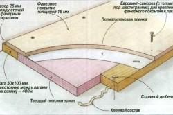 Особенности самостоятельной укладки ламината в фото