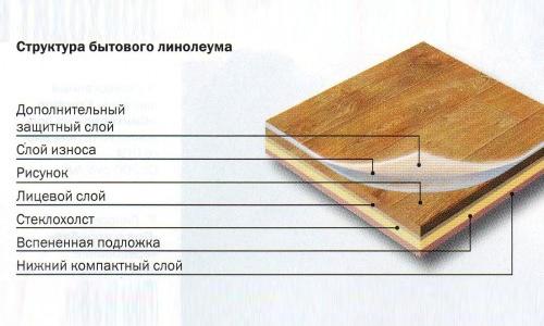 Правила грамотной укладки линолеума в фото