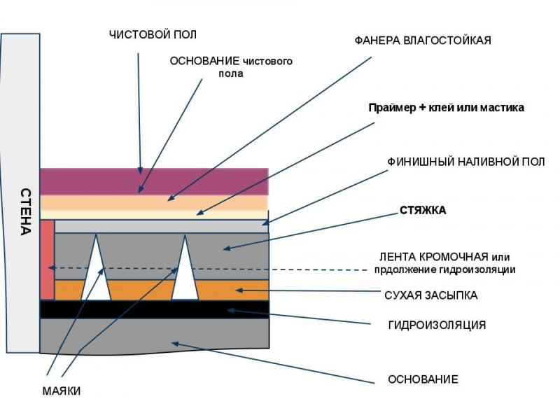 Расход смеси для наливного пола на 1м2 в зависимости от вида материала в фото