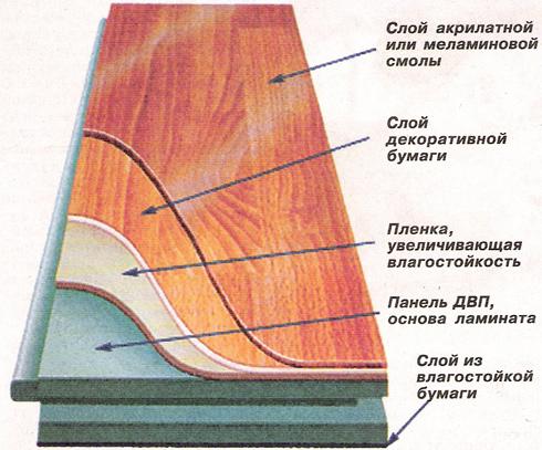 Самостоятельная укладка ламината на дощатый пол в фото