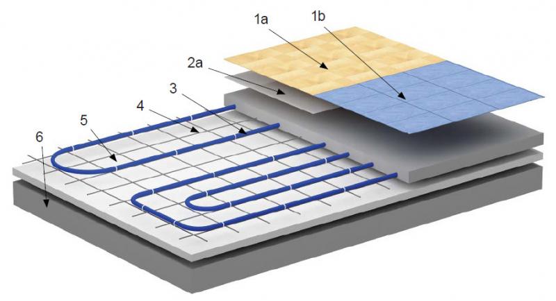 Система теплого водяного пола: основные преимущества, укладка в фото