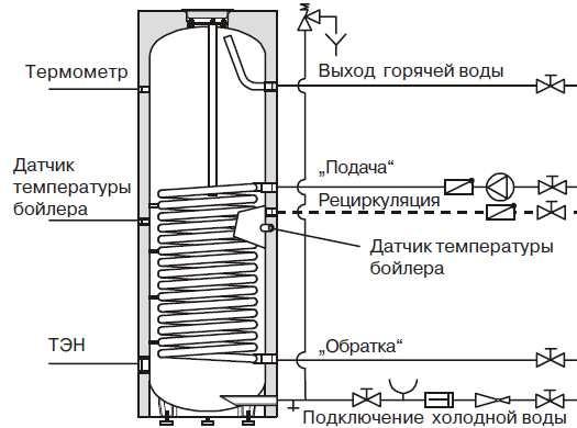 Способы подключения бойлера косвенного нагрева в фото