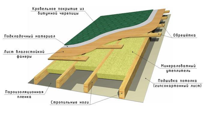 Стропила для крыши: виды, расчет стропил в фото