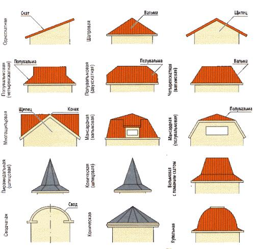 Технология строительства крыши в фото