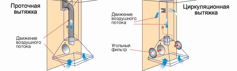 Установка кухонной вытяжки в фото
