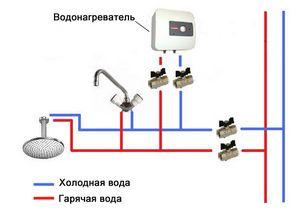 Установка водонагревателя в фото