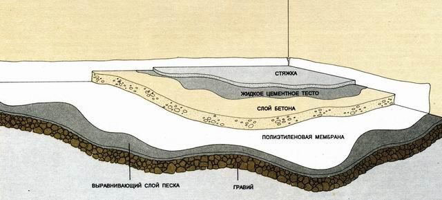 Заливка бетонного пола по грунту своими руками в фото