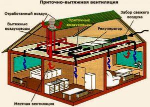 Классификация систем вентиляции помещений