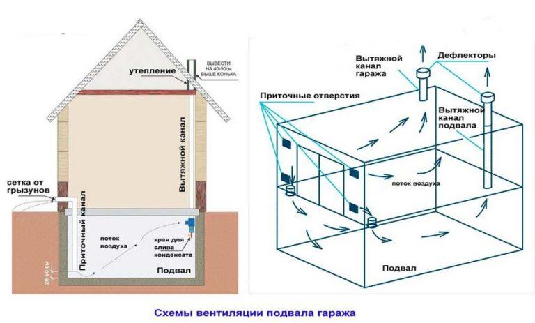 Как правильно сделать вентиляцию гаража и подвала