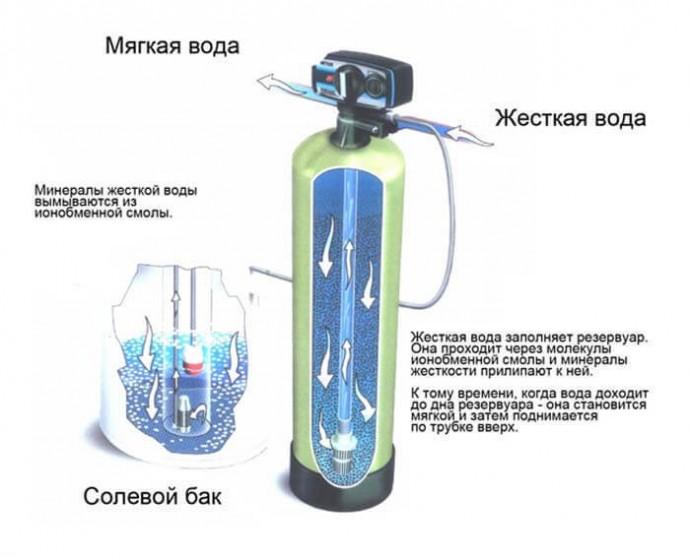 Protsess ochistki vodyi ionoobmennyimi smolami