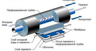 мембраны обратного осмоса фильтр воды