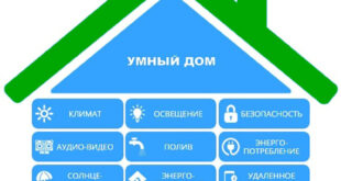 1546959773 smart home system